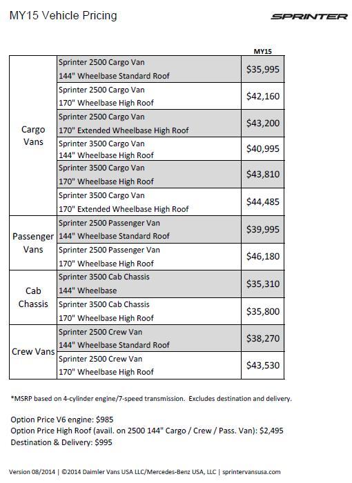 Mercedes benz motorhome price list autos post for Mercedes benz prices list